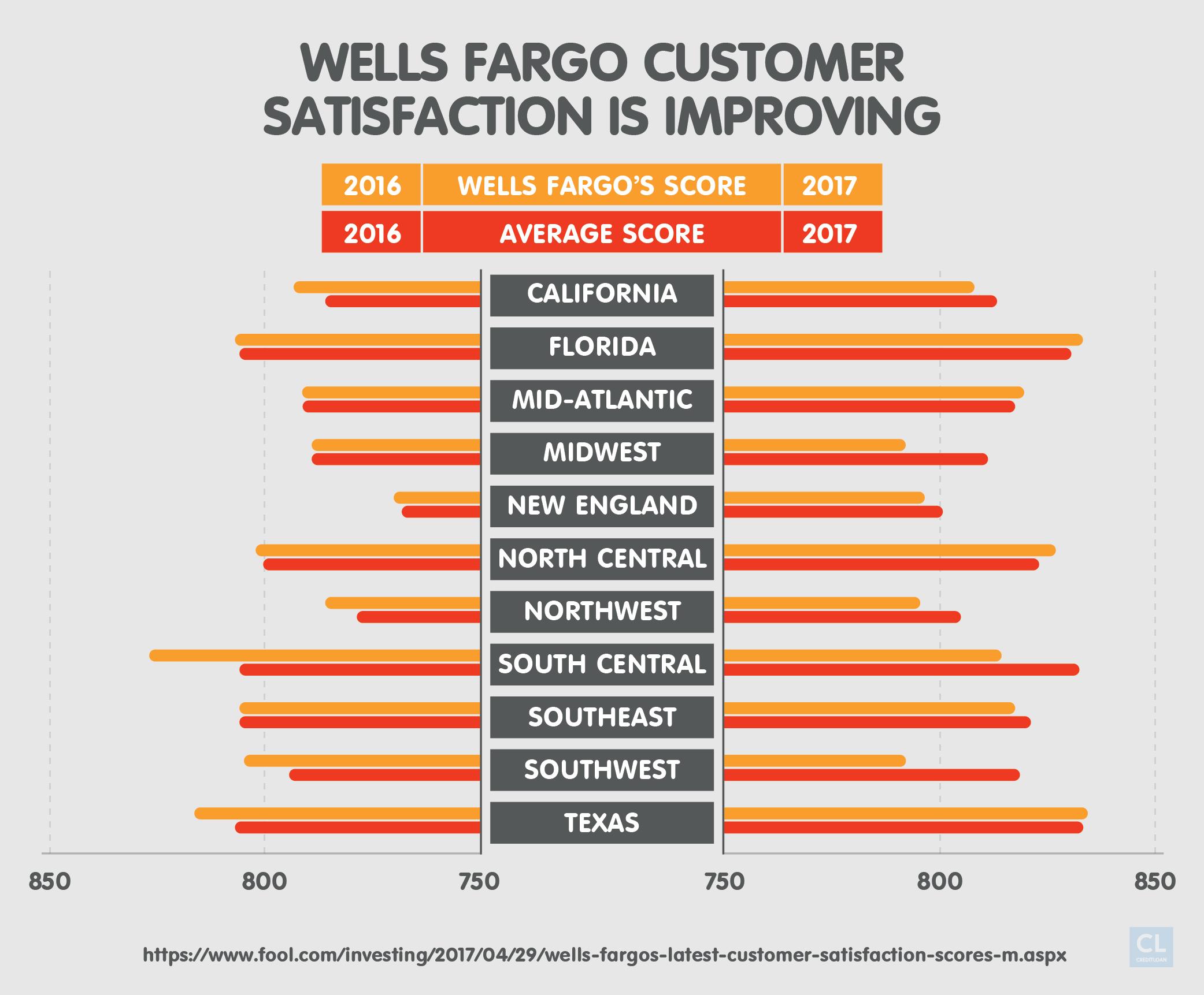 Wells Fargo Customer Satisfaction Compared to Average Scores