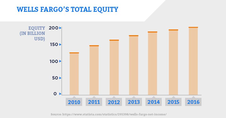 Wells Fargo's Equity