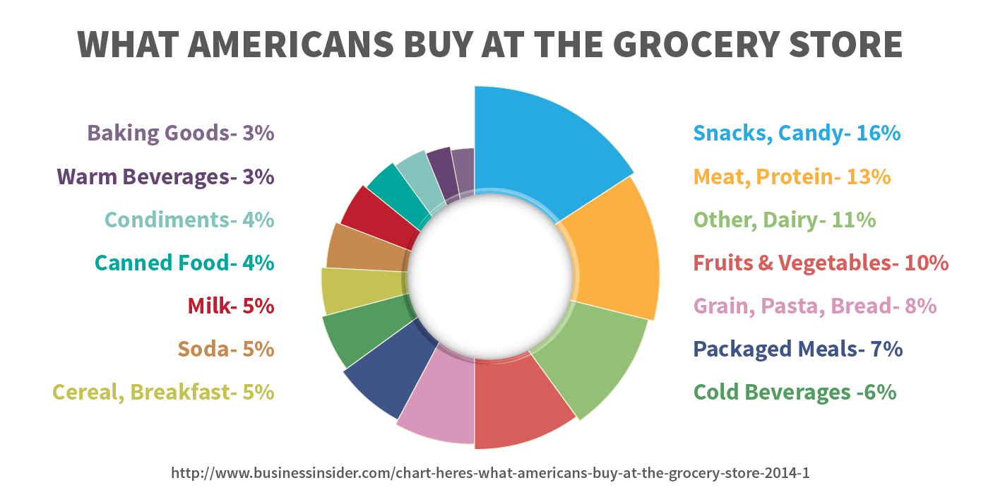 What americans buy at the grocery store