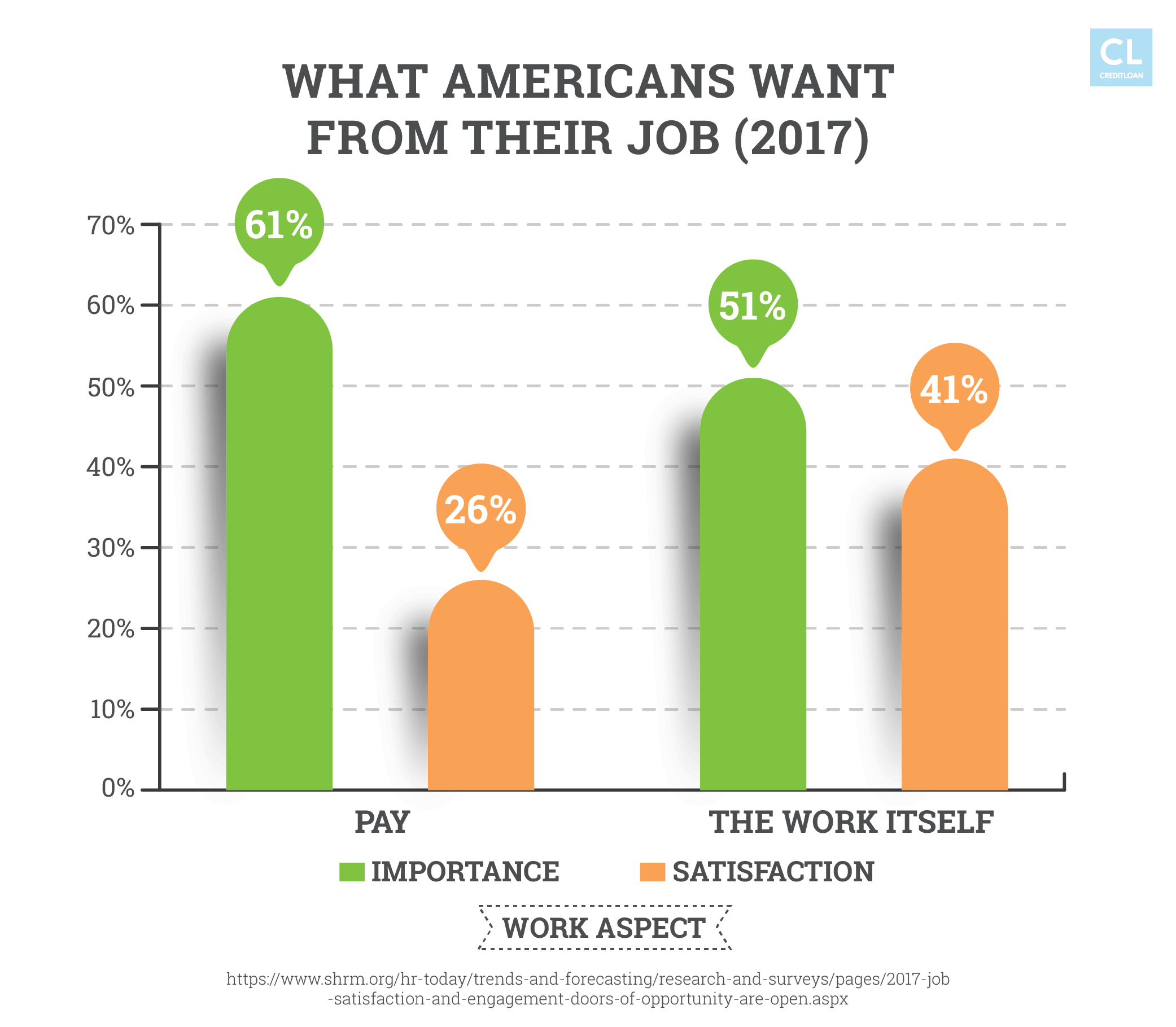 What Americans Want from Their Job (2017)