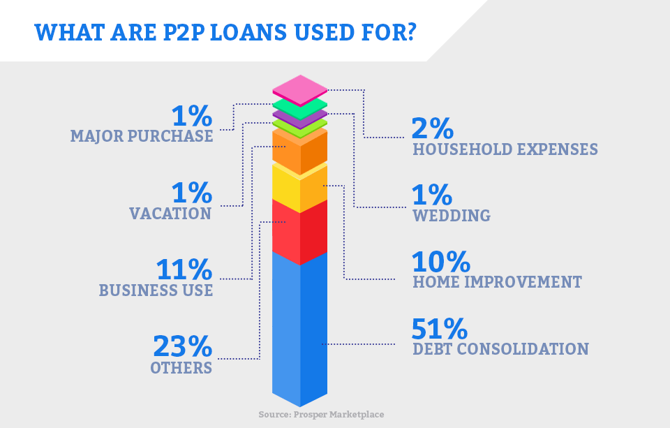 What are P2P loans used for?