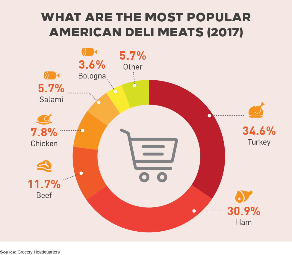 What are the most popular American Deli Meats