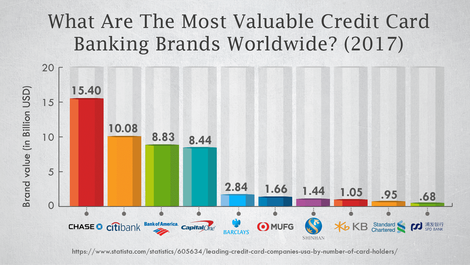 What Are The Most Valuable Credit Card Banking Brands Worldwide? (2017)