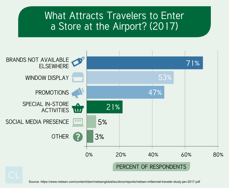 What Attracts Travelers to Enter a Store at the Airport? (2017)