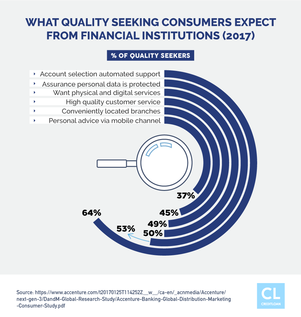 What Consumers Expect From Financial Institutions
