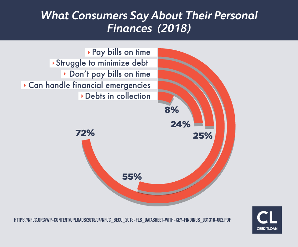 What Consumers Say About Their Personal Finances 2018