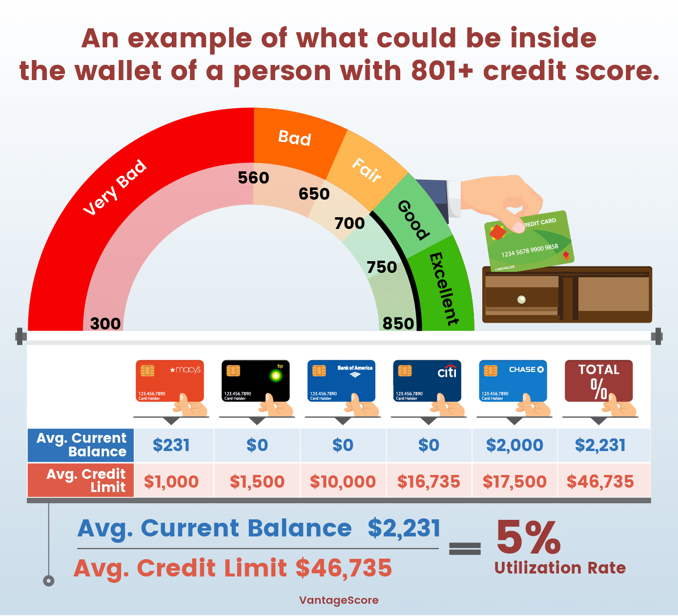What could be inside a wallet of a person with 801+ credit score