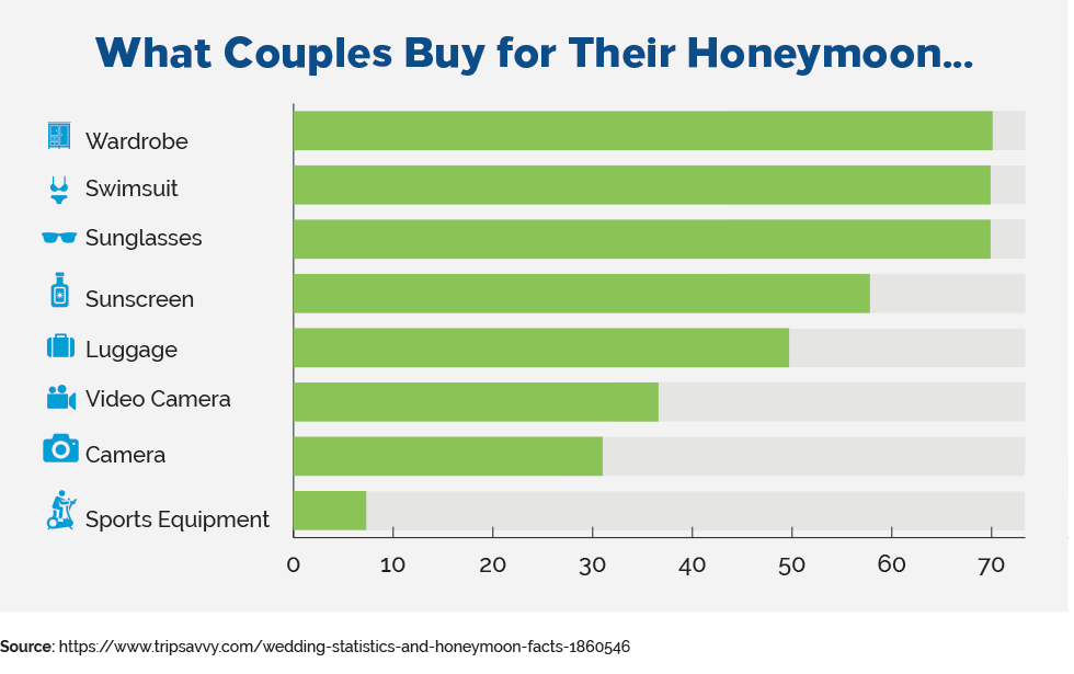what couples buy for their honeymoon