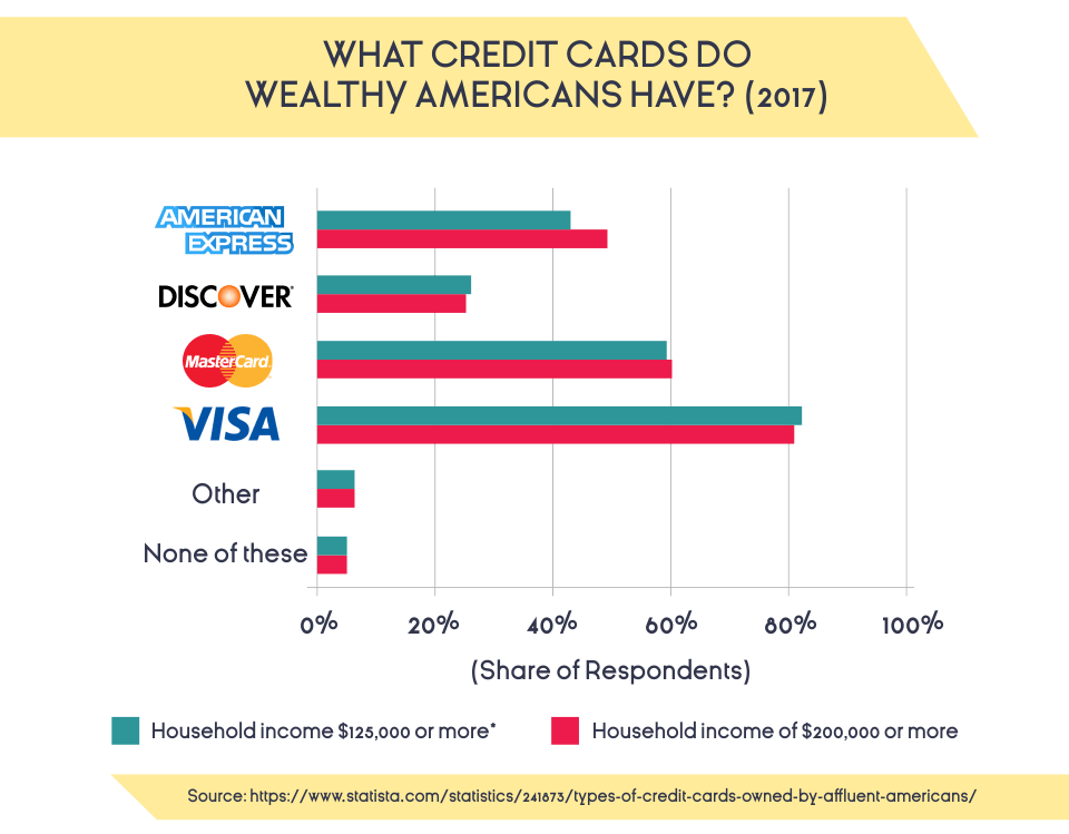 What Credit Card Types Do Wealthy Americans Have? (2017)