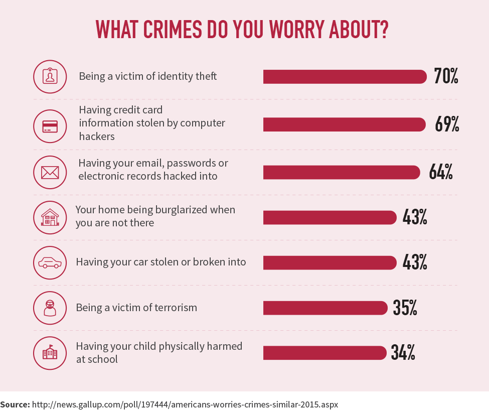 What crimes do you worry about?