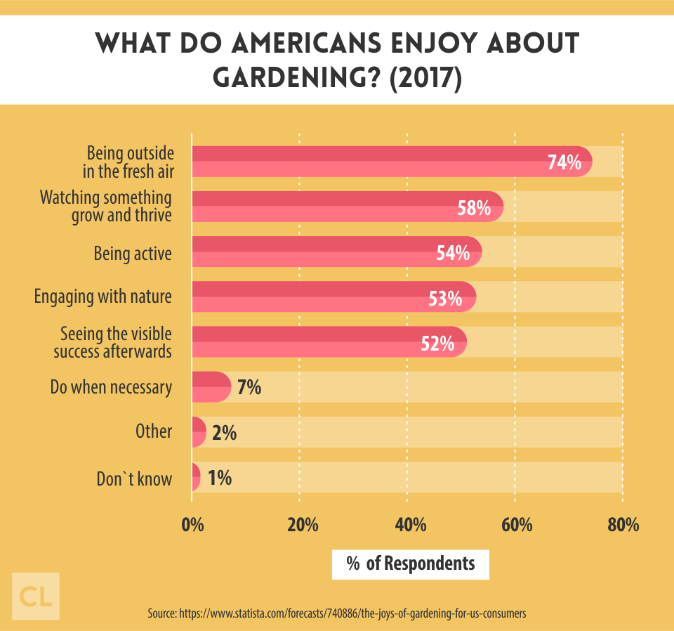 What Do Americans Enjoy About Gardening?