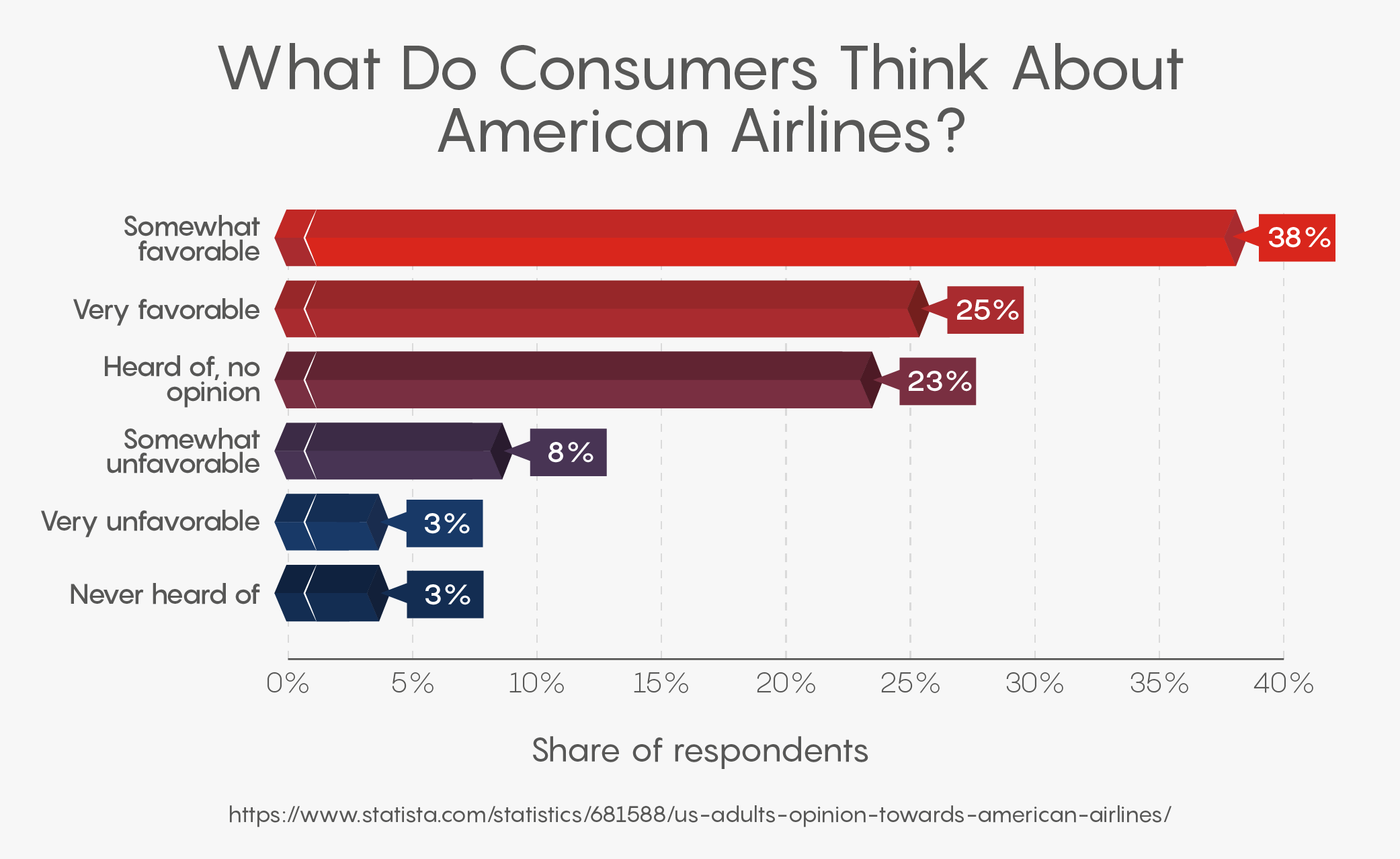What Do Consumers Think About American Airlines?