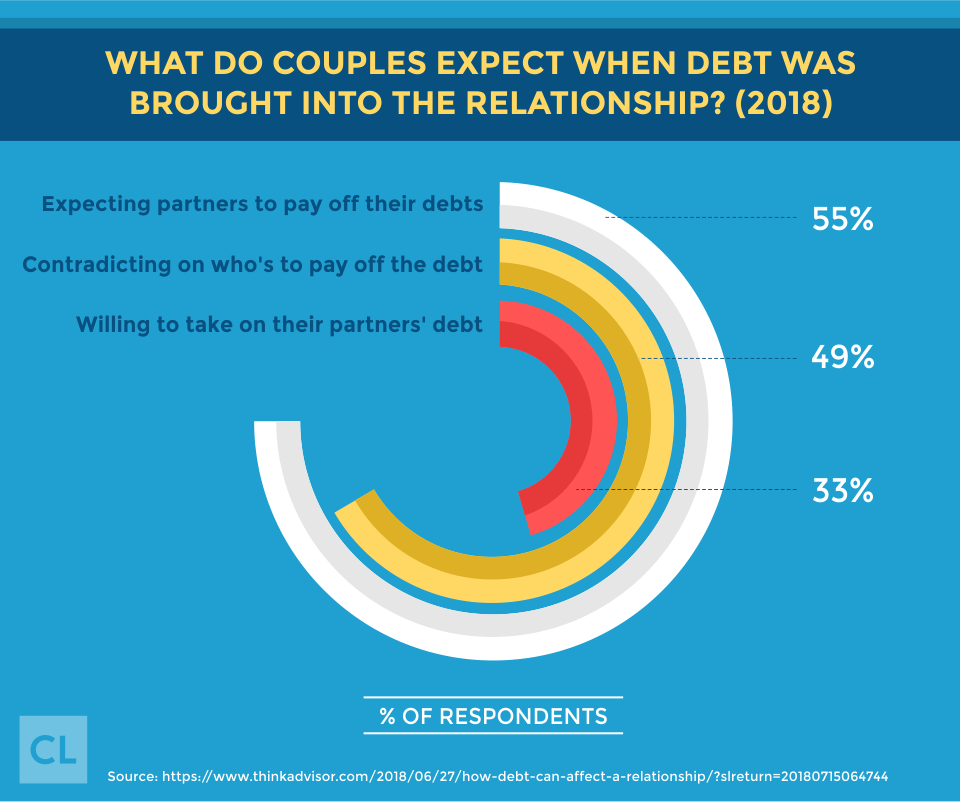 What Do Couples Expect When Debt Was Brought Into The Relationship?