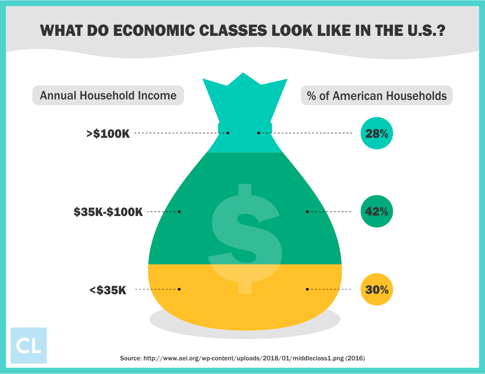 What Do Economic Classes Look Like in the U.S.?