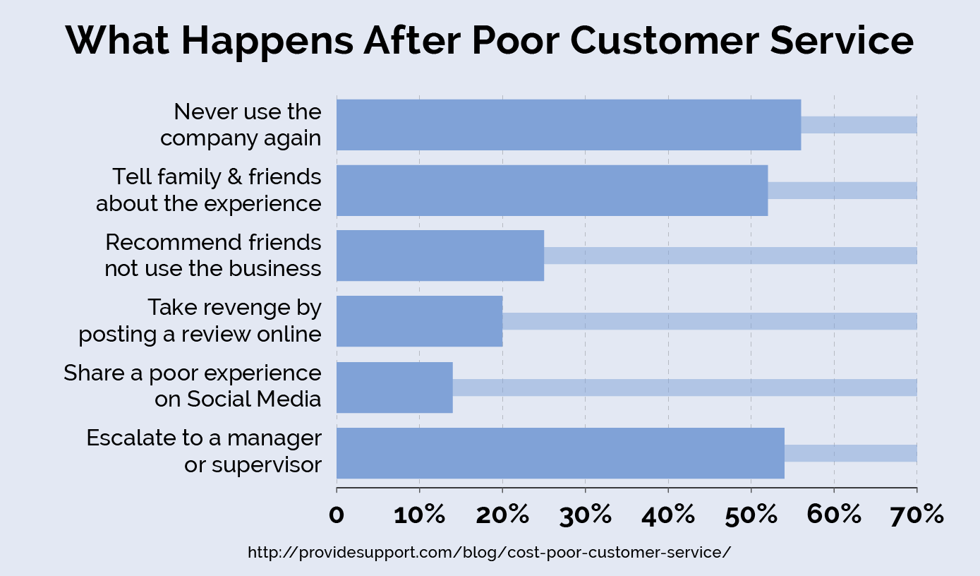 What do you do when you have poor customer service?