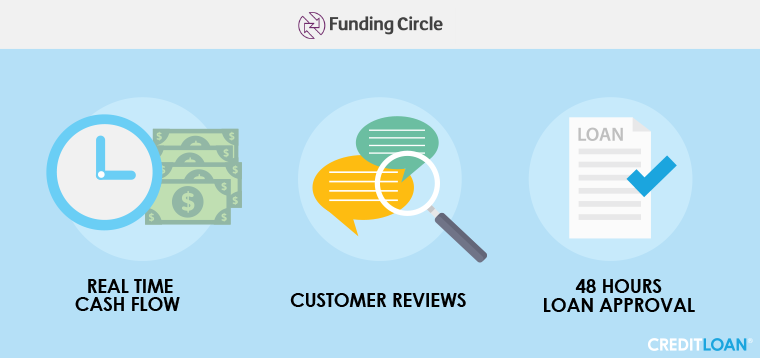 what do you need to qualify funding circle