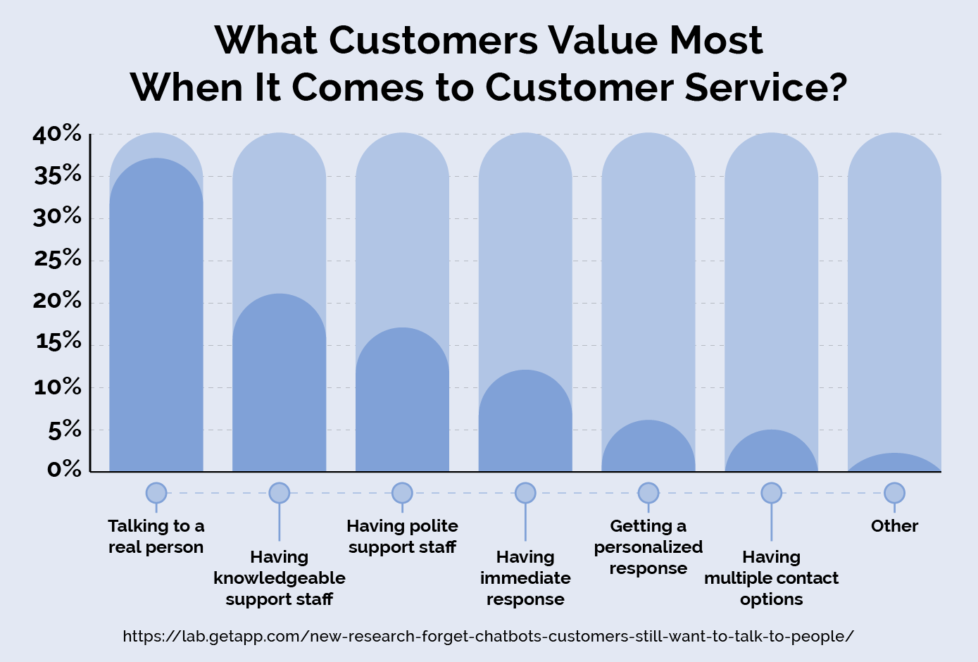 What do you value in customer service?