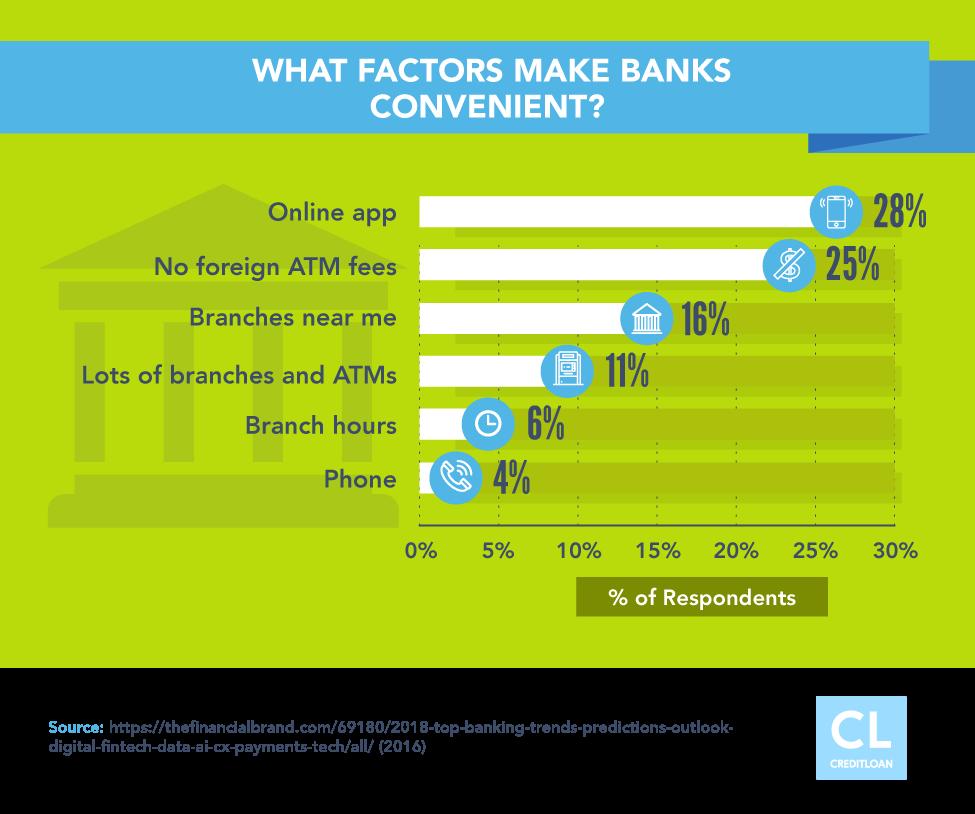 What Factors Make Banks Convenient?