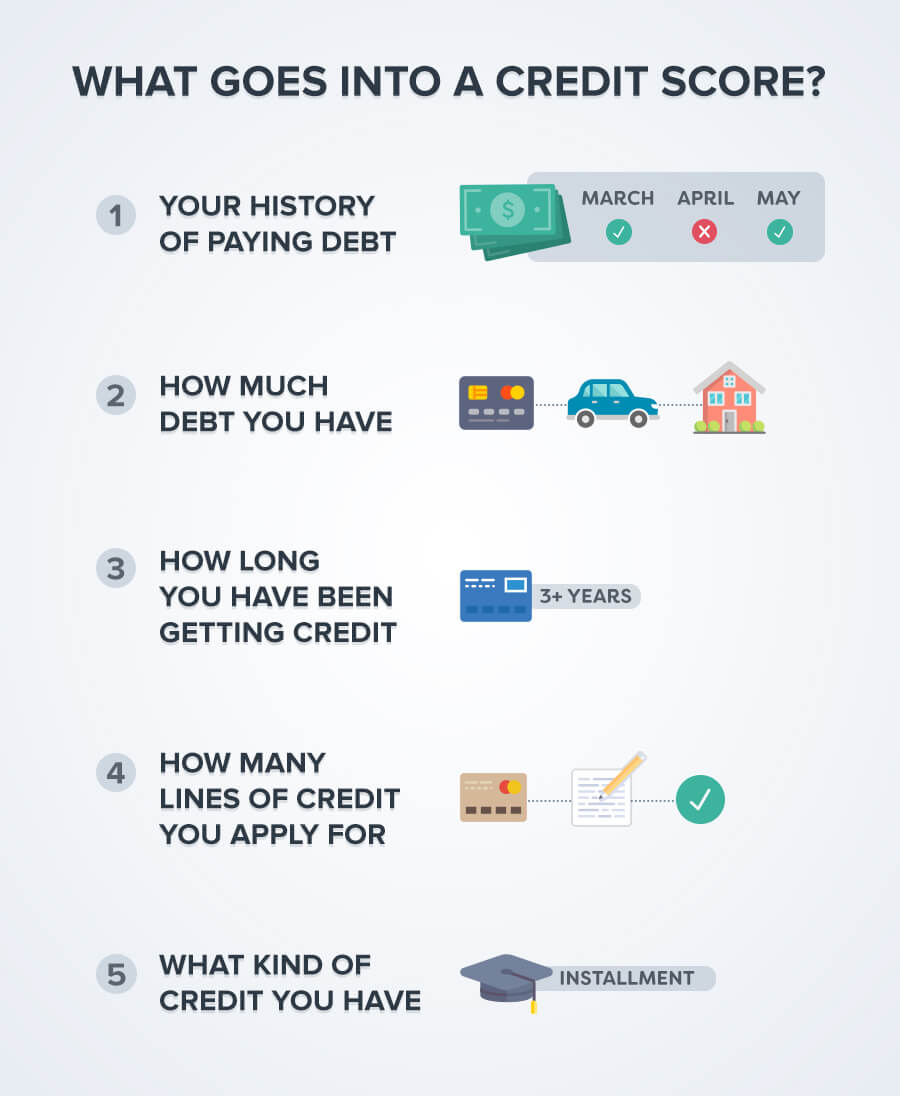A Credit Score Is Not The Same As A Credit Report, Although Some People Use