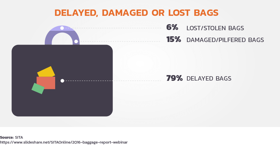 what happened to my luggage?