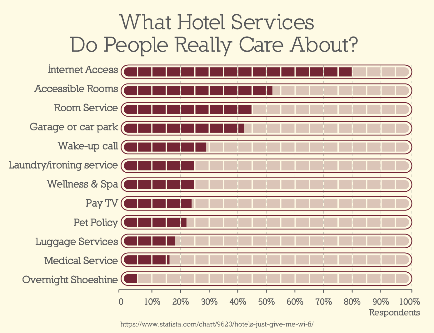 What hotel services do you care about?
