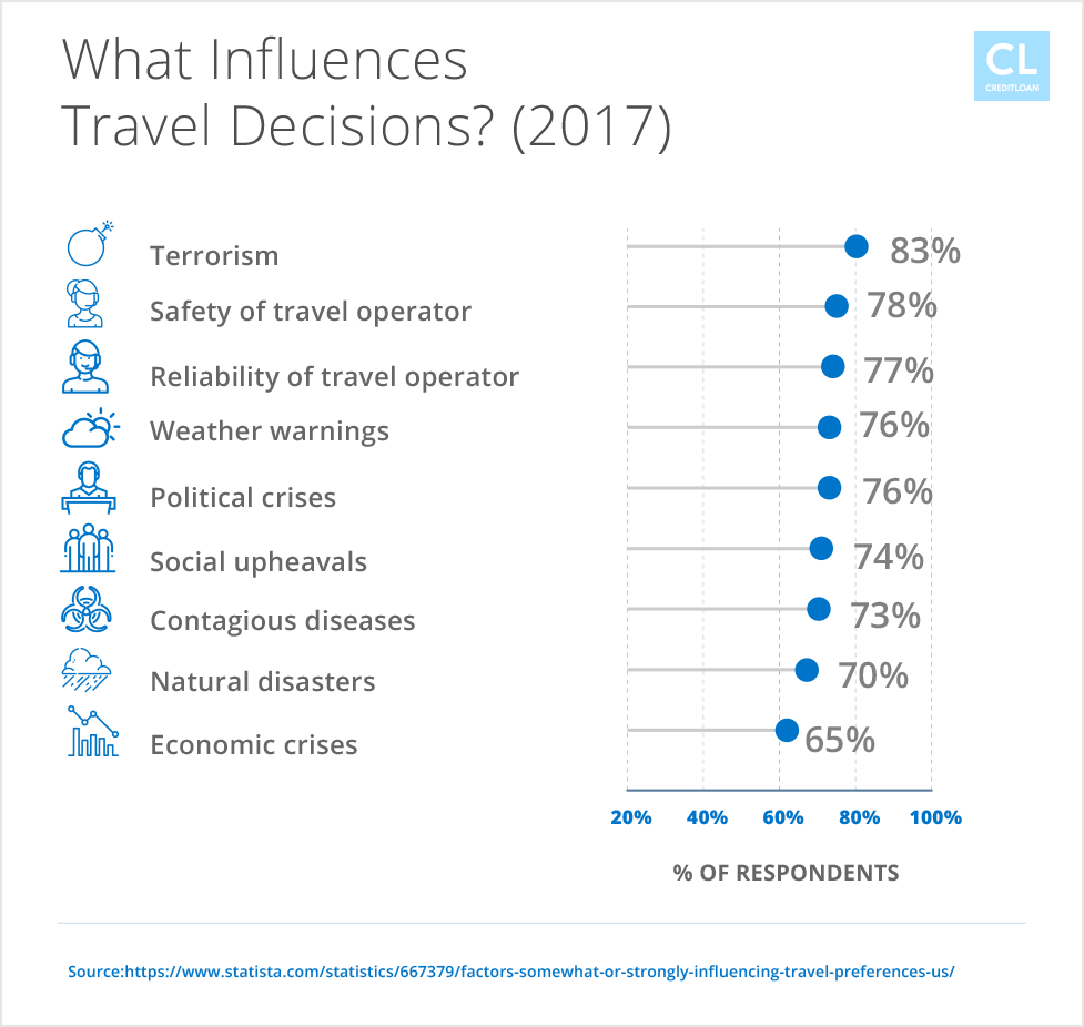 What Influence U.S. Adults Travel Decisions? 2017