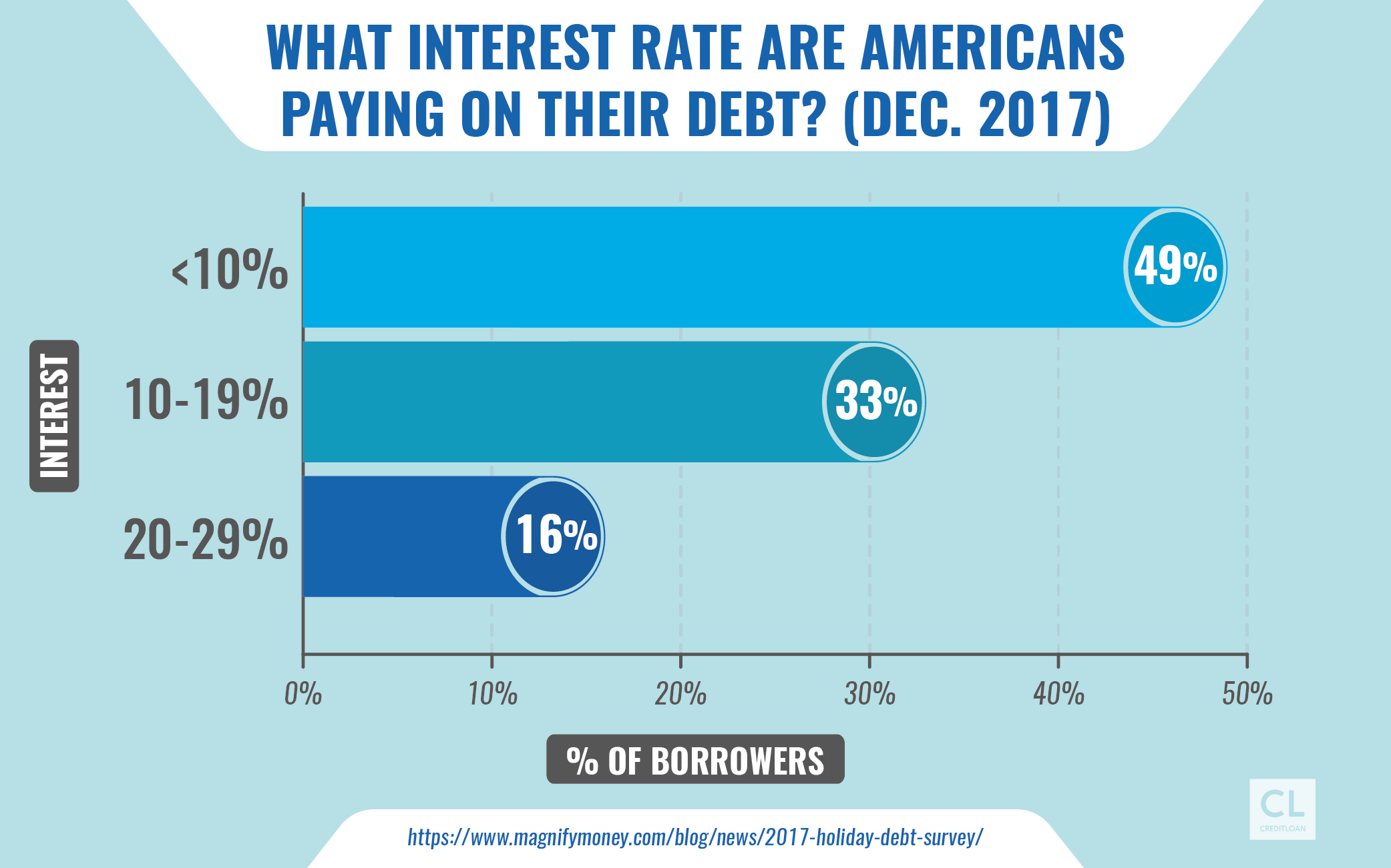 What interest rate are Americans paying on their debt