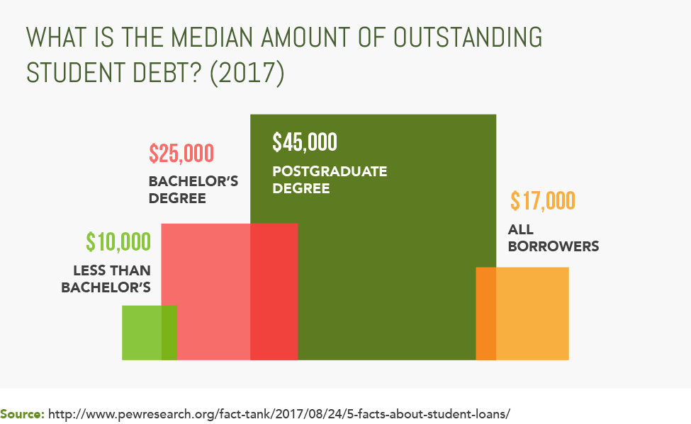 What Is The Median Amount of Outstanding Student Debt? (2017)