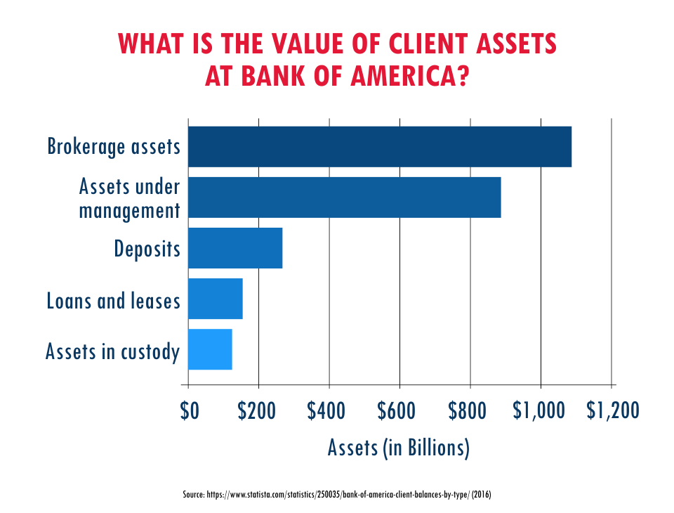What is the Value of Client Assets at Bank of America?