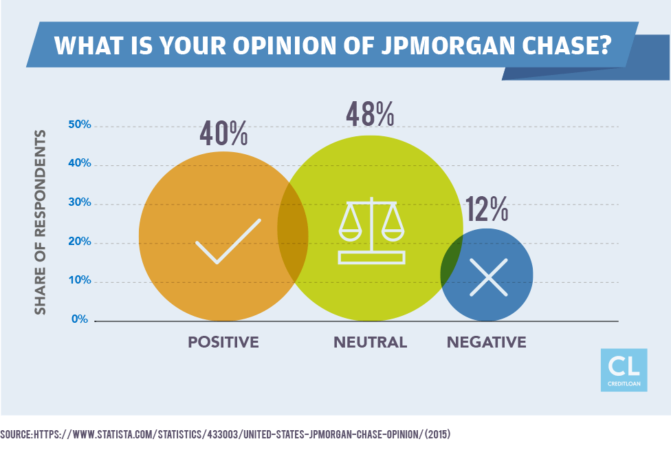 What Is Your Opinion of JPMorgan Chase?