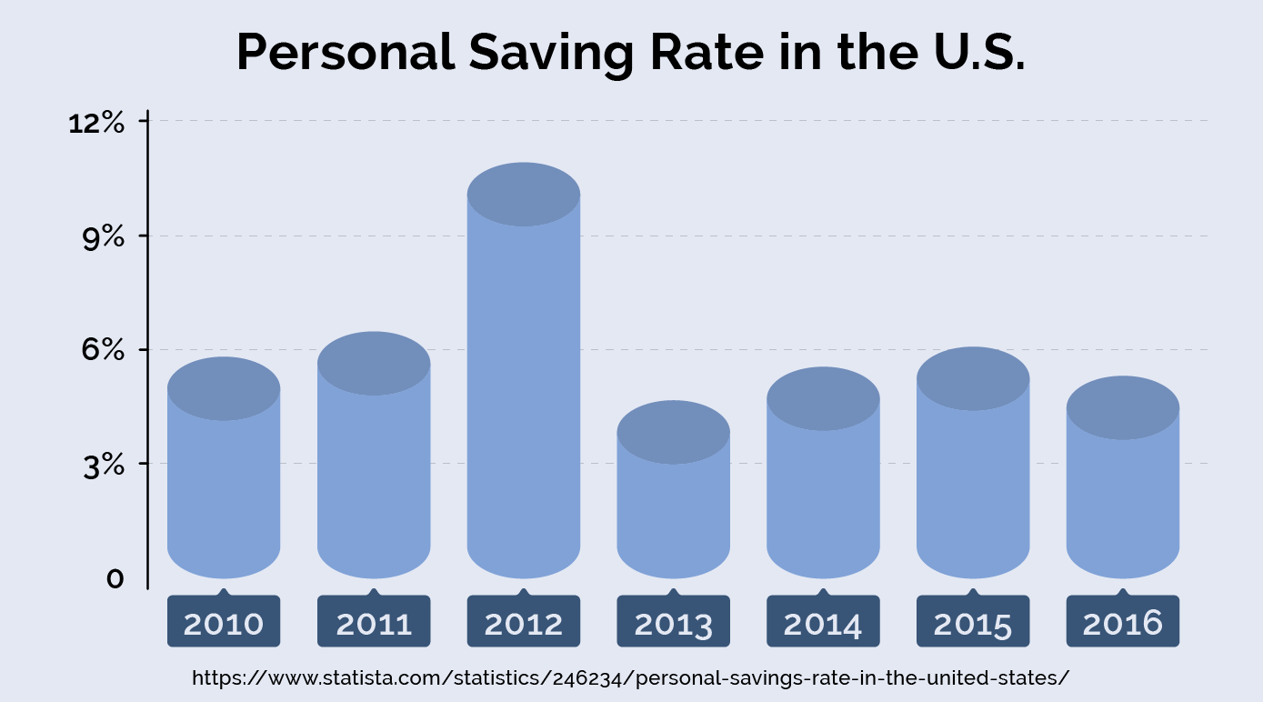 What is your personal savings rate?