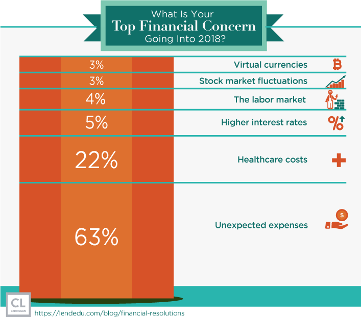 What Is Your Top Financial Concern Going Into 2018?