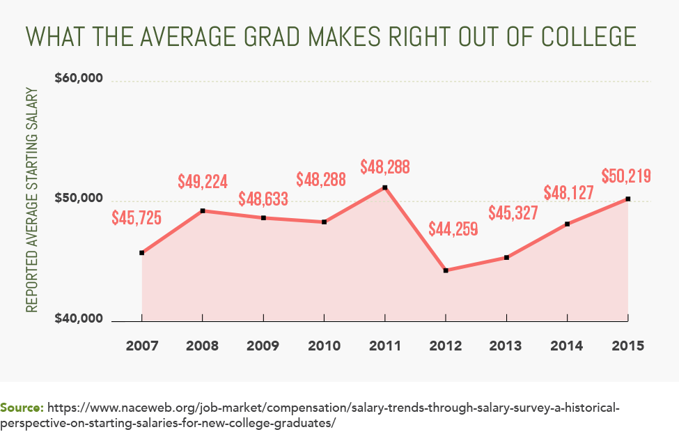 What the Average Grad Makes Right Out of College