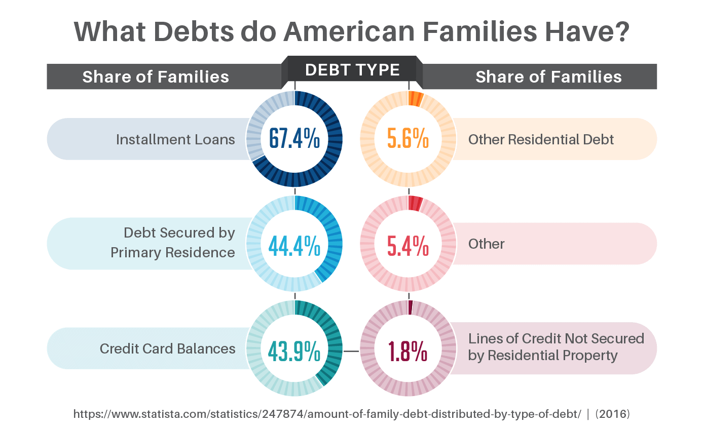 What Type of Debt Do American Families Have?