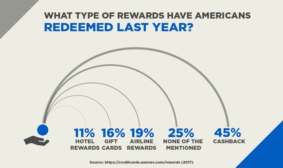 What Type of Rewards Have Americans Redeemed Last Year?