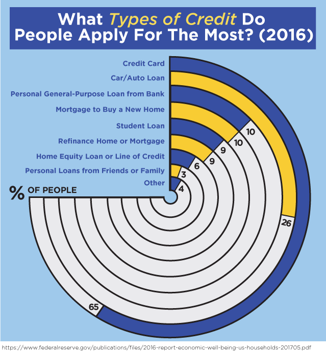 What Types of Credit Do People Apply For The Most? (2016)