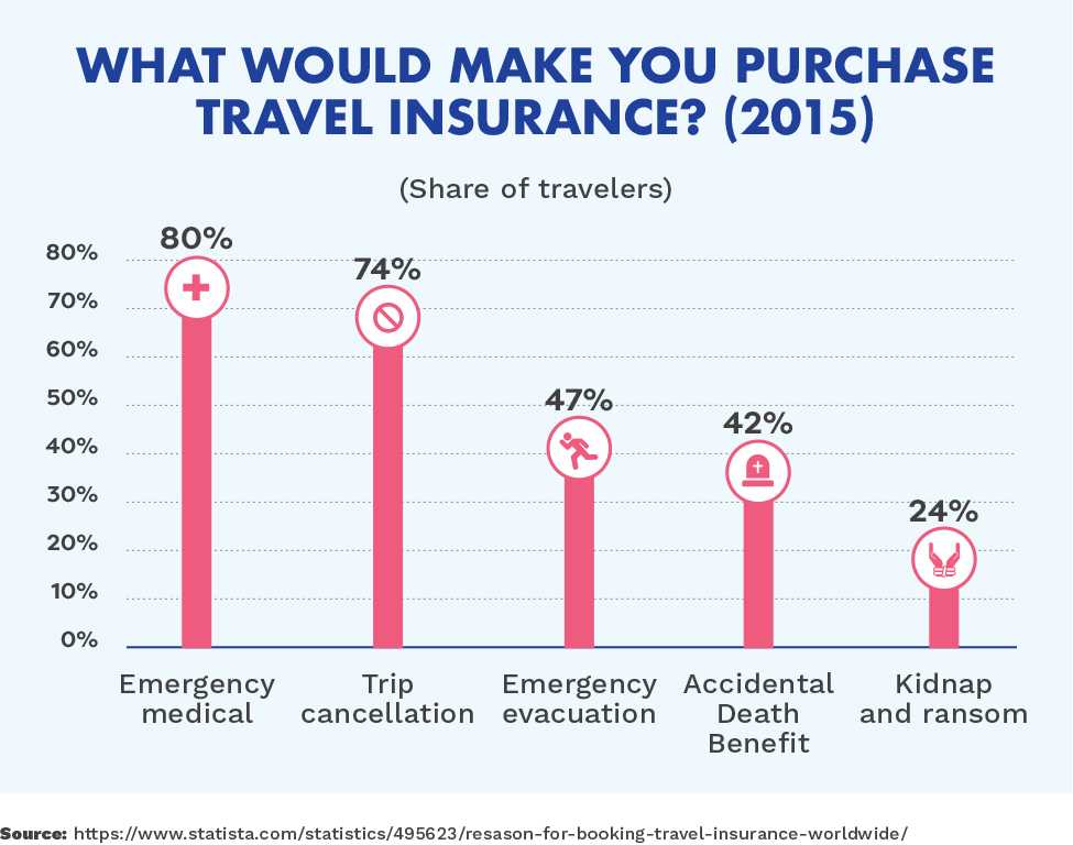 What would make you purchase travel insurance? (2015)