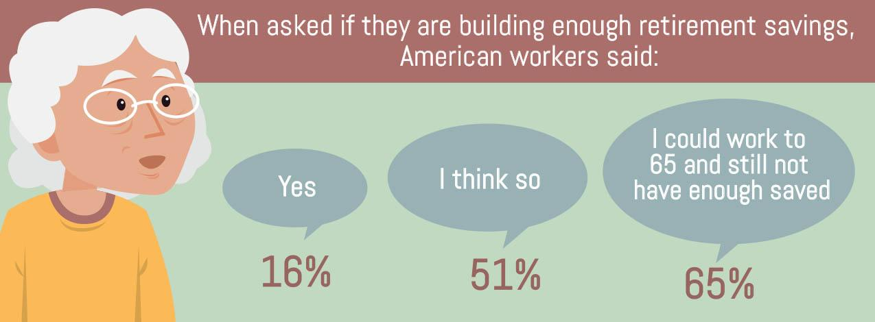 When asked if they are building enough retirement savings americans workers said