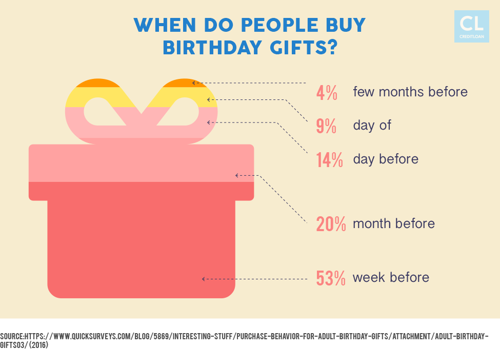 When do Americans buy birthday gifts?
