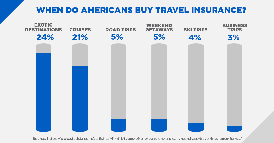 when do americans buy travel insurance