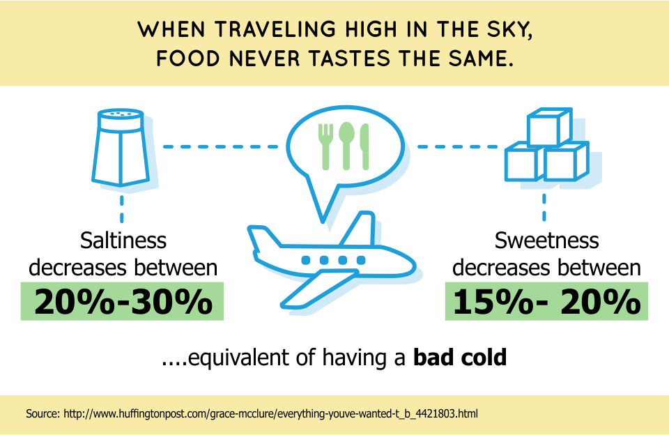 When travelling high in the sky, food never tastes the same.