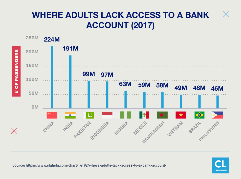 Where Adults Lack Access To A Bank Account