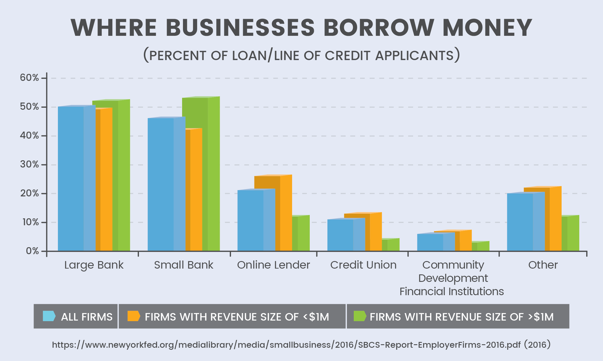 Where Businesses Borrow Money
