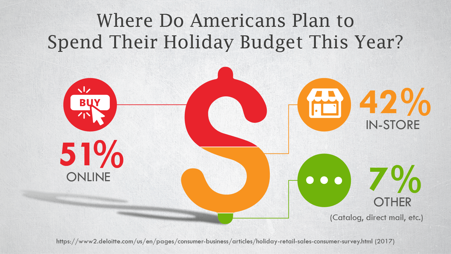 Where Do Americans Plan to Spend Their Holiday Budget This Year?