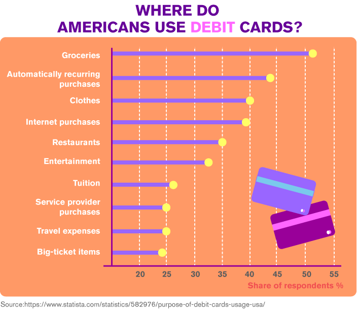 Where Do Americans Use Debit Cards?