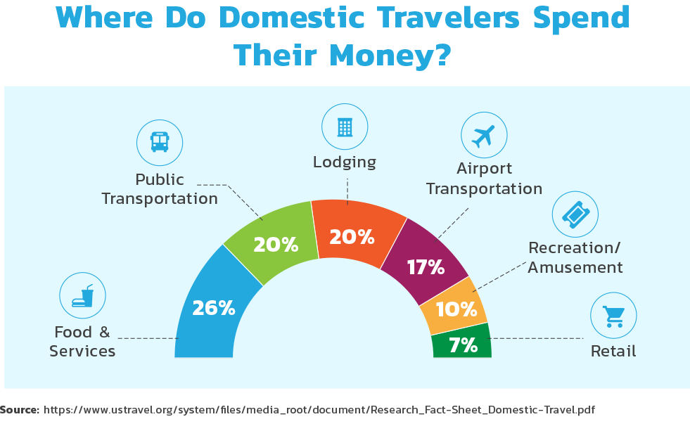 Where do domestic travelers spend their money