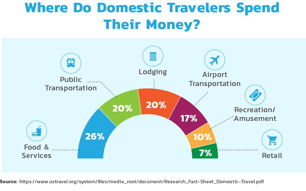 Where do domestic travelers spend their money