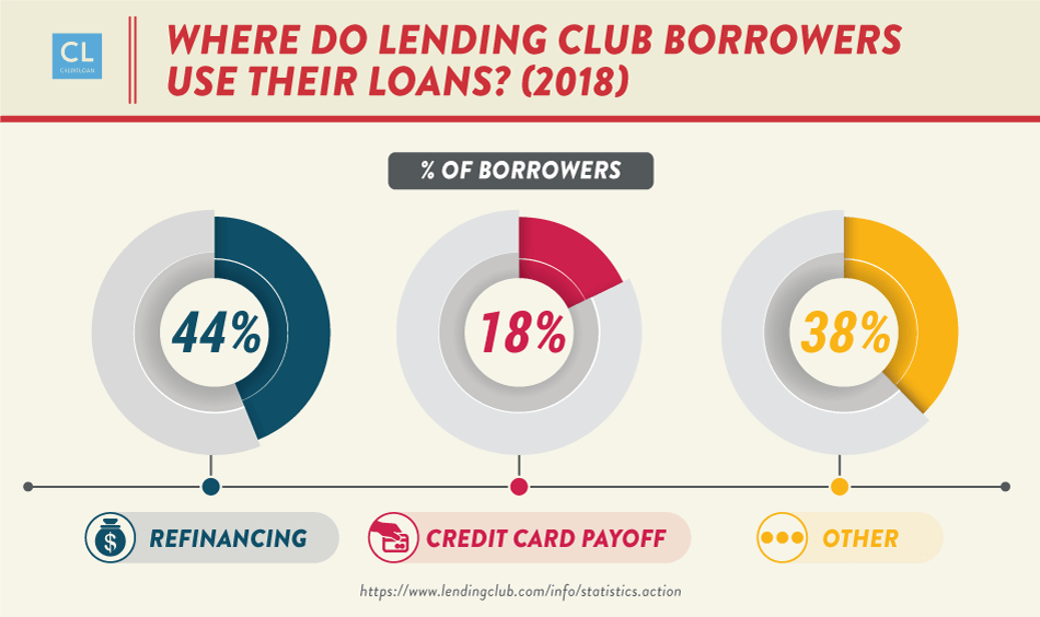 Where Do Lending Club Borrowers Use Their Loans? 2018