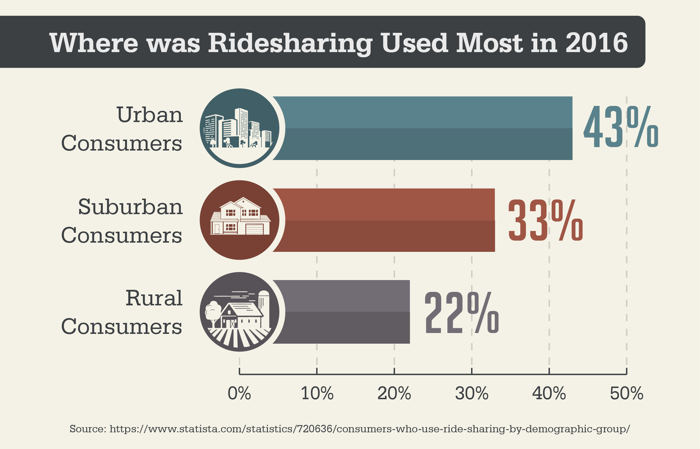 Where was Ridesharing Used Most in 2016?