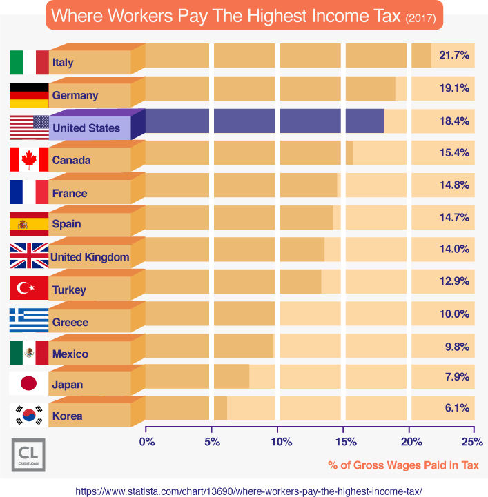 Where Workers Pay The Highest Income Tax